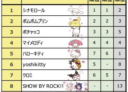 シナモロールが2年ぶり3度目の第1位!歴代最高総得票数の「サンリオキャラクター大賞」結果発表